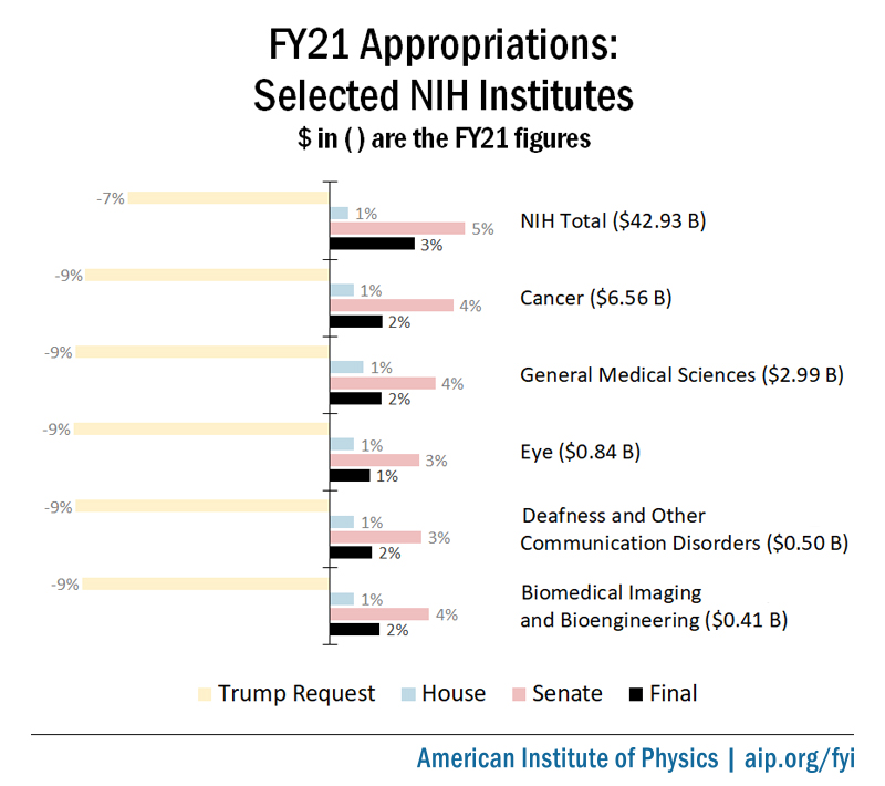 FY21 final appropriations for selected NIH Institutes