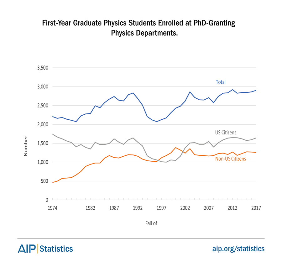 First-year graduate physics students enrolled at PhD-granting physics departments