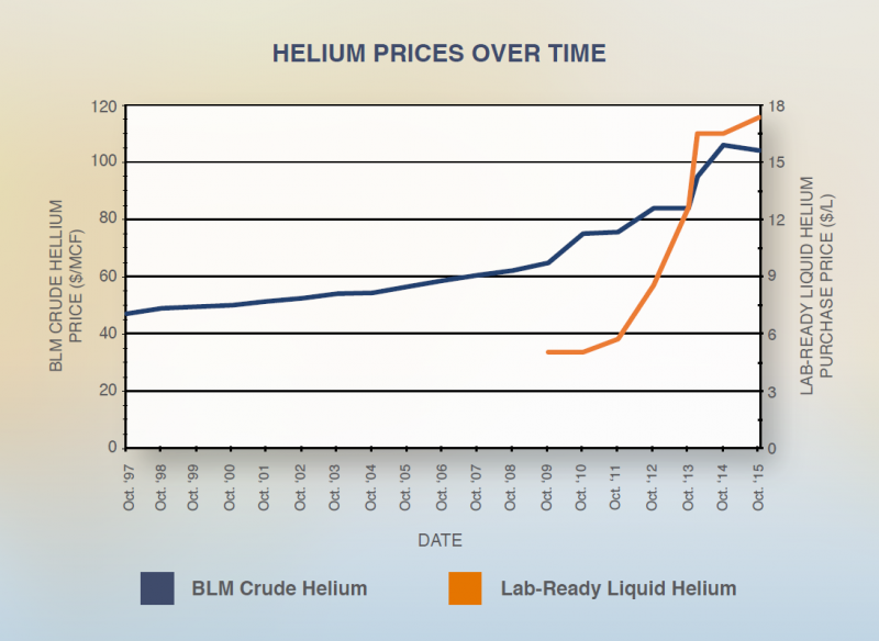 cryogenic links of the week - Action plan for liquid helium supply crisis