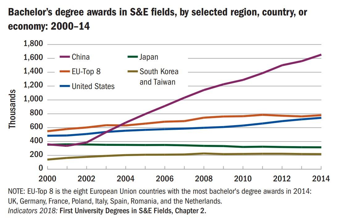 Bachelor's degree awards in S&E fields