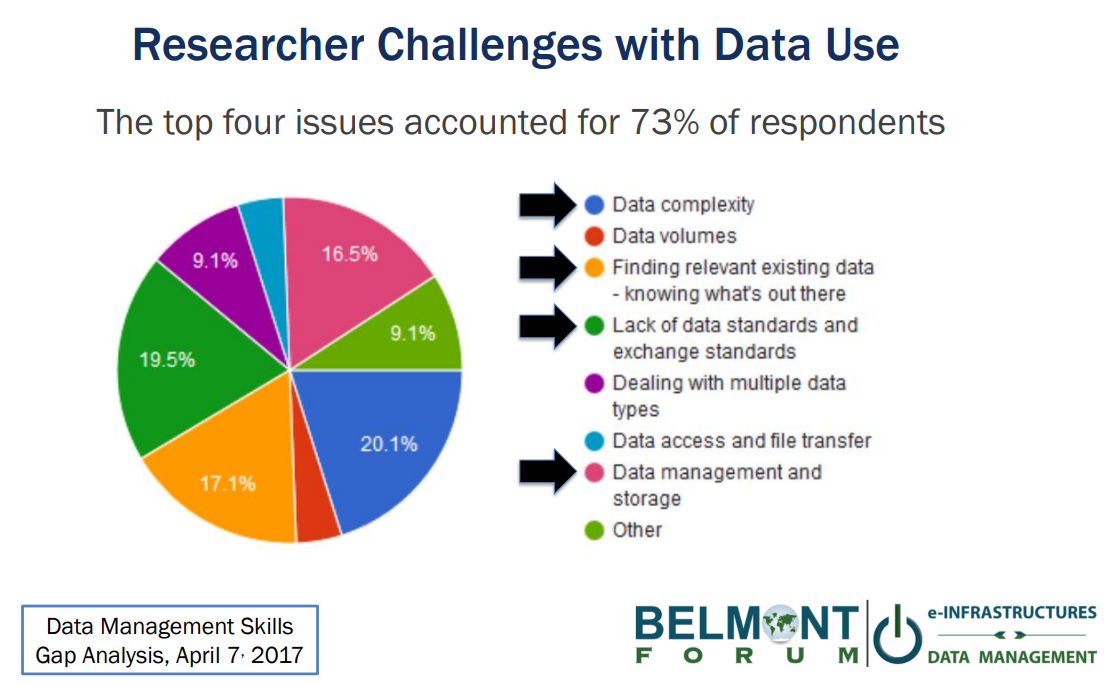 Researcher Challenges with Data Use