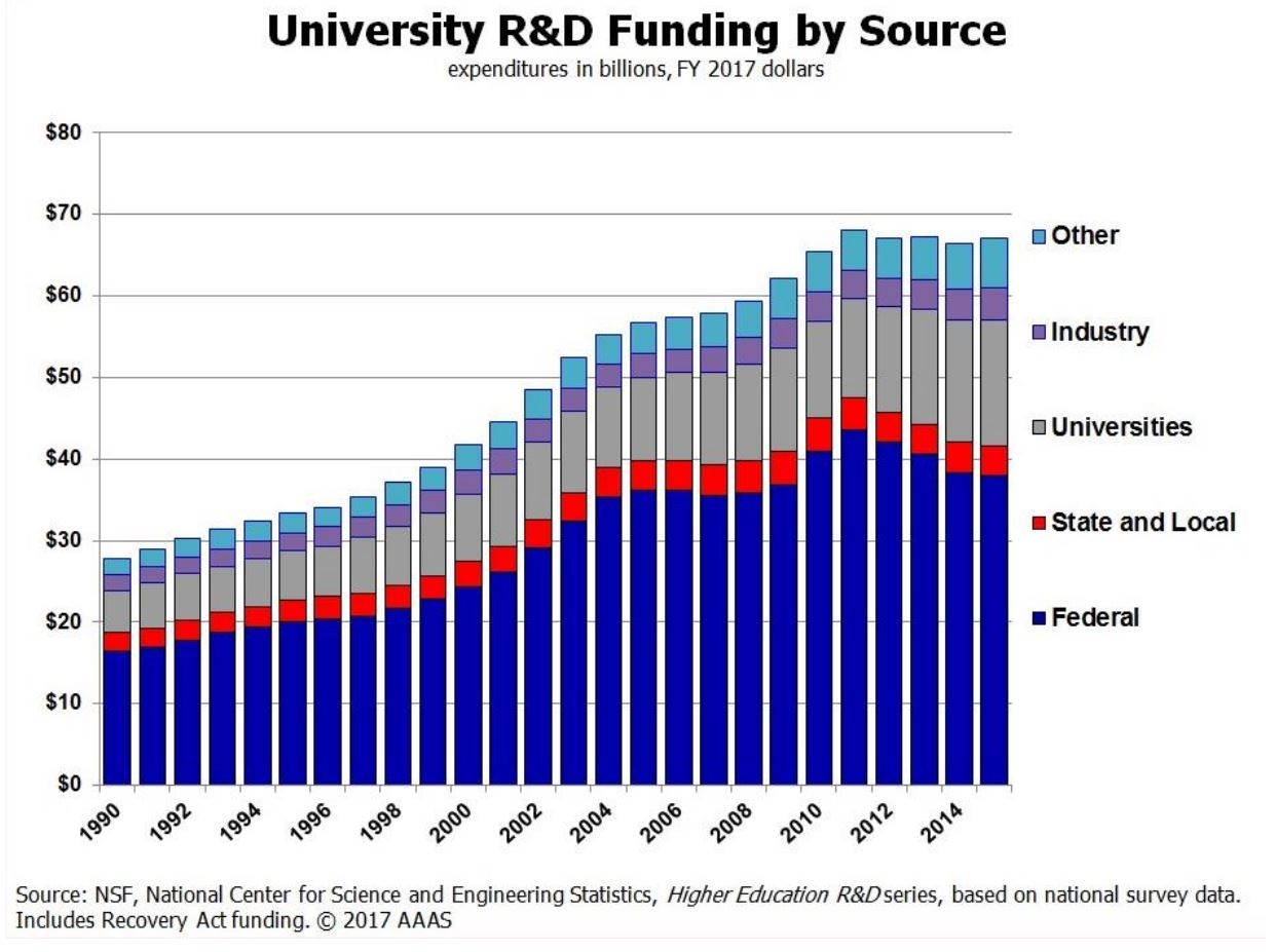 Cost-sharing partnership between federal government, universities, and other entities.