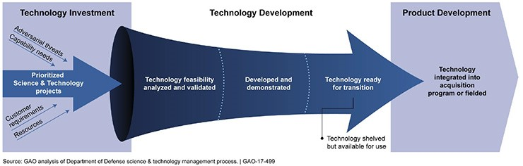 Technology Management Image: GAO Urges DOD To Differentiate Management Of 'Disruptive