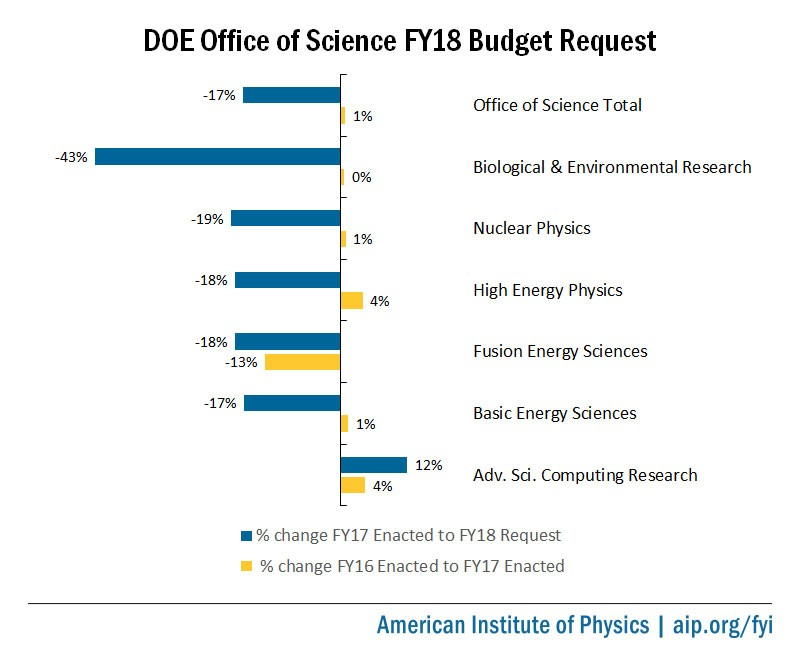 DOE Office of Science FY18 Budget Request Percent Change