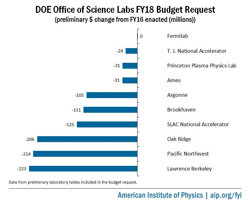 DOE Office of Science Labs FY18 Budget Request Funding Amount Change