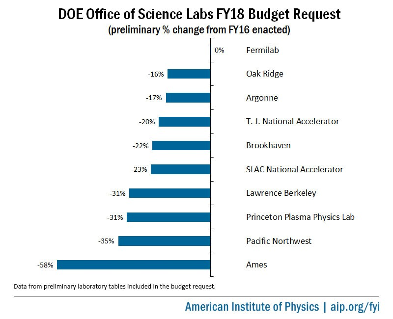 DOE Office of Science Labs FY18 Budget Request Percent Change