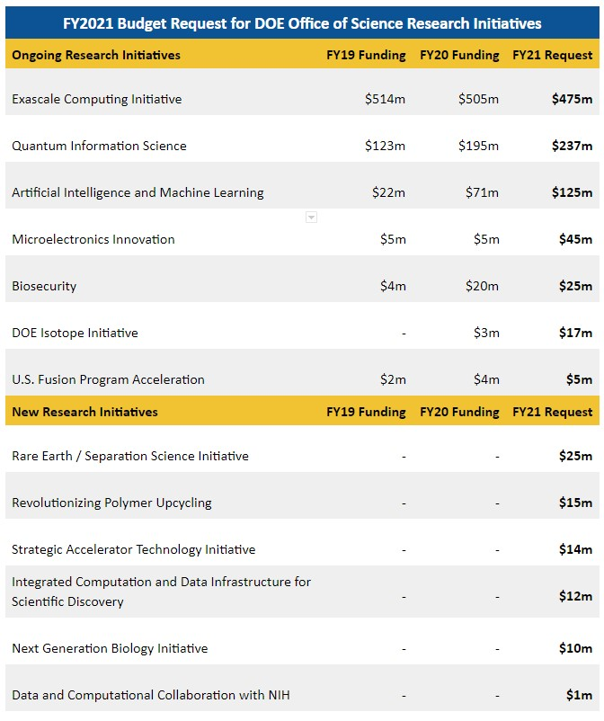 FY21 Budget Request for Office of Science Research Initiatives