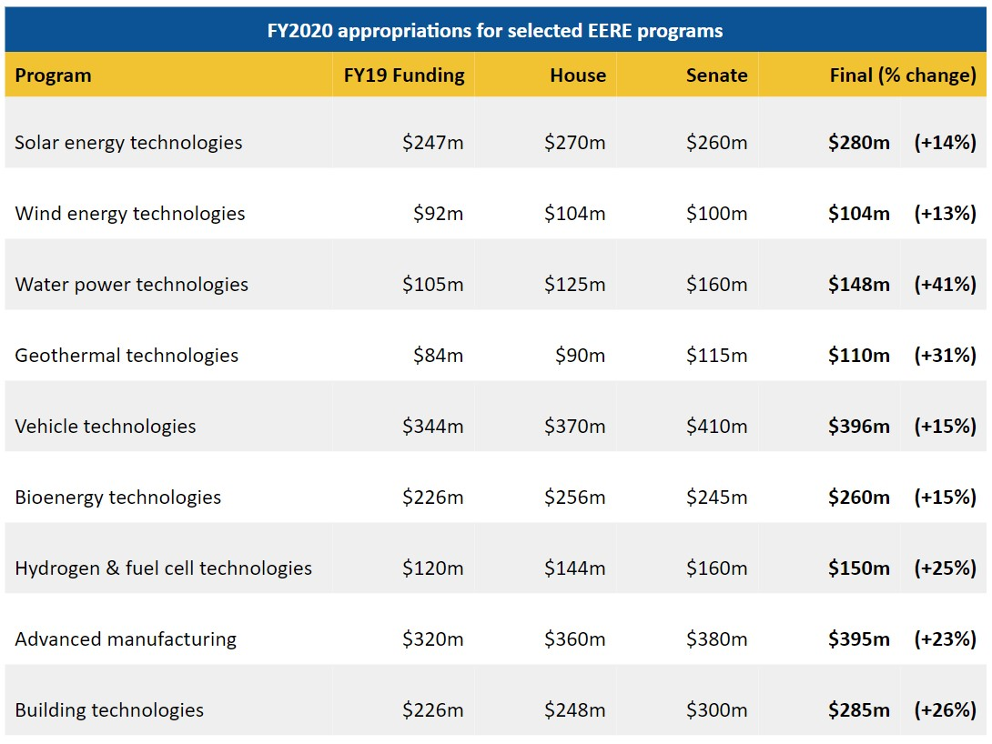 FY2020 appropriations for selected EERE programs