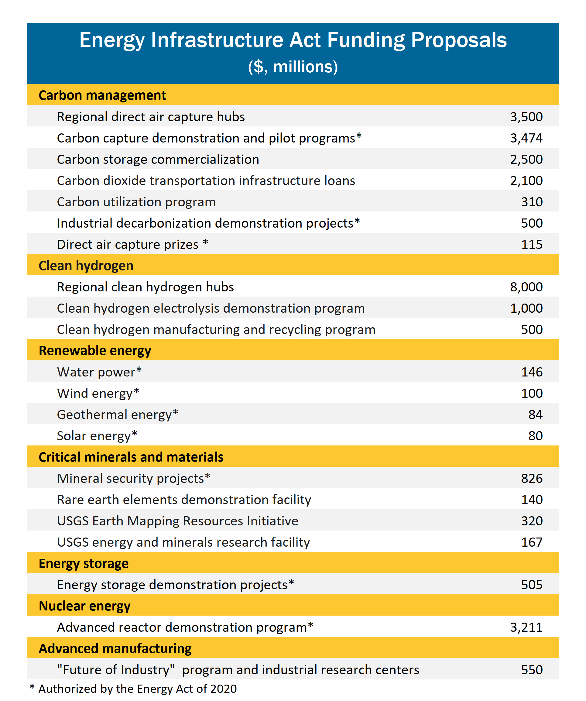 Energy Infrastructure Act funding proposals table