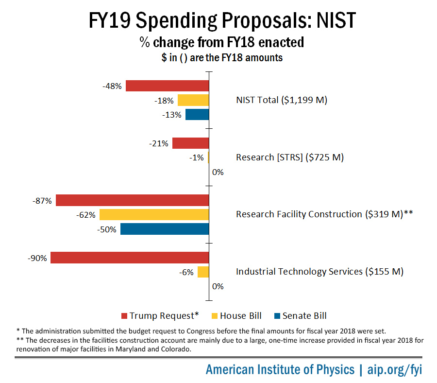 FY19 House and Senate spending proposals for NIST