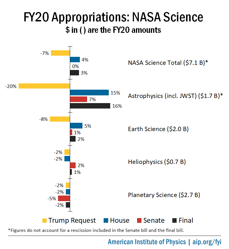 FY20 Appropriations: NASA science