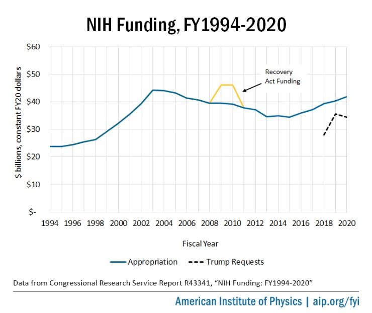 NIH Funding, FY1994-2020