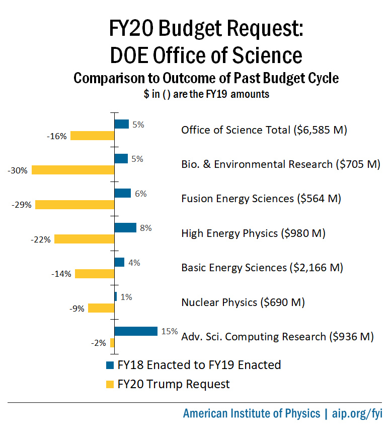 FY20 Budget Request: DOE Office of Science