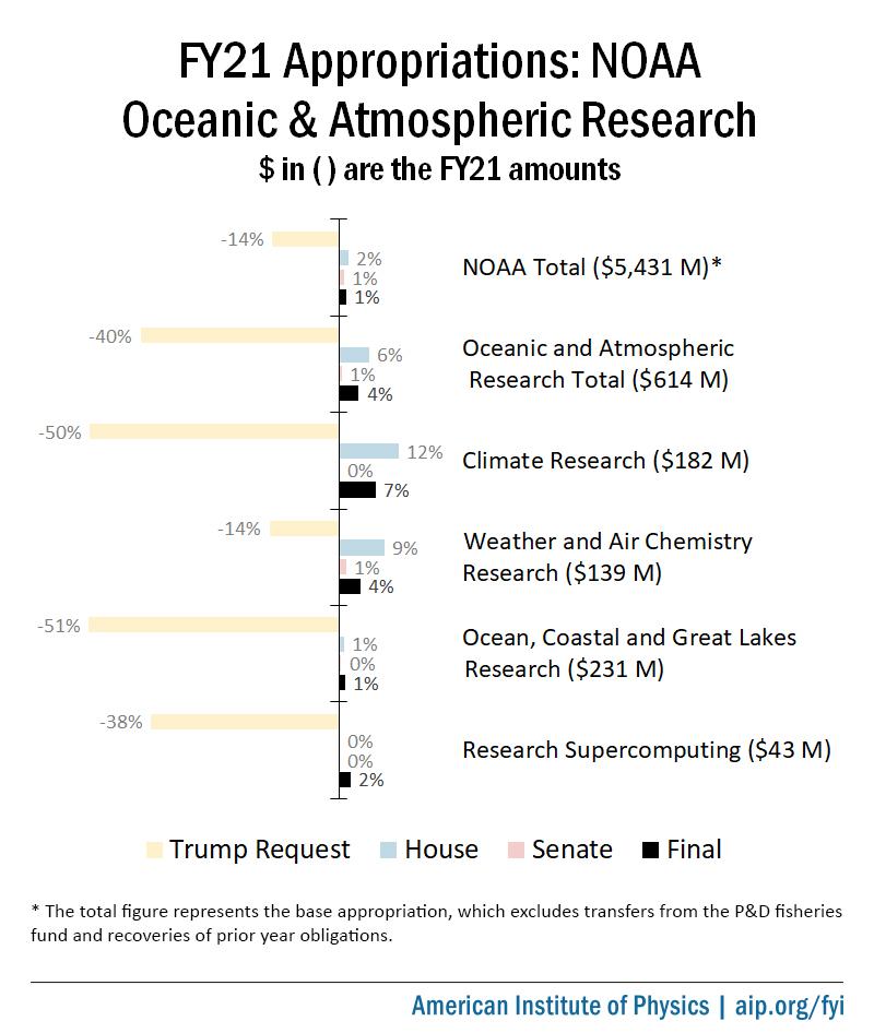 Final FY21 Appropriations for NOAA OAR