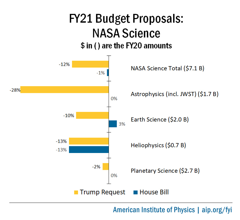 FY21 Budget Proposals: NASA Science