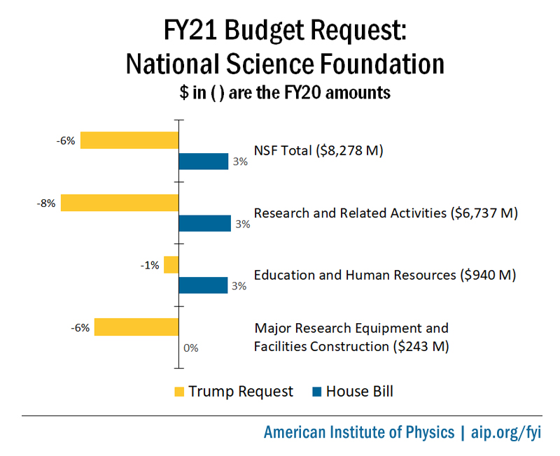FY21 Appropriations for NSF