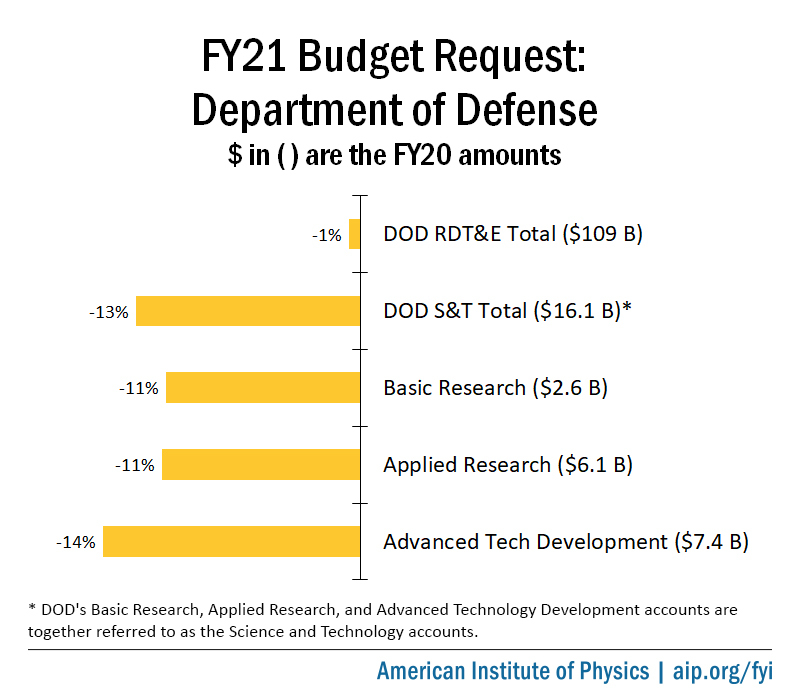 Fy21 Budget Request Department Of Defense American Institute Of