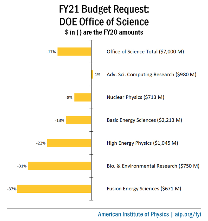 FY21 Budget Request: DOE Office of Science