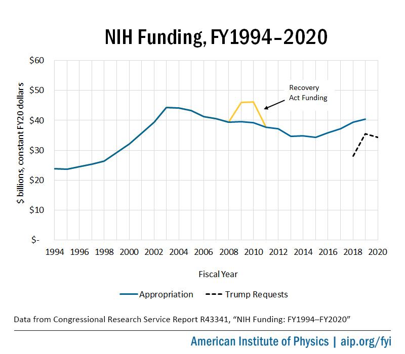 FY1994-2020 NIH Funding