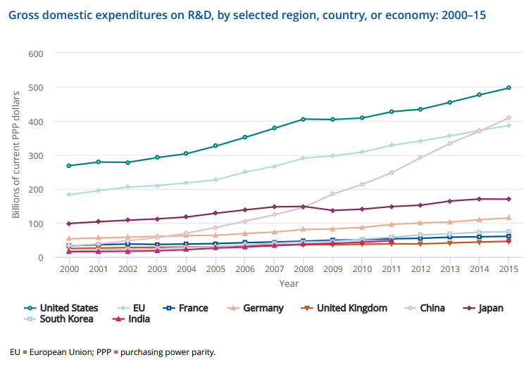 Gross Domestic Expenditures on R&D
