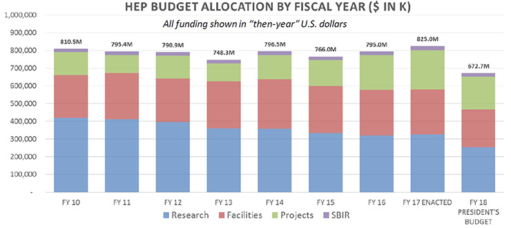 Funding for the DOE HEP Office from fiscal years 2010 through 2017 and the president's budget request for fiscal year 2018.