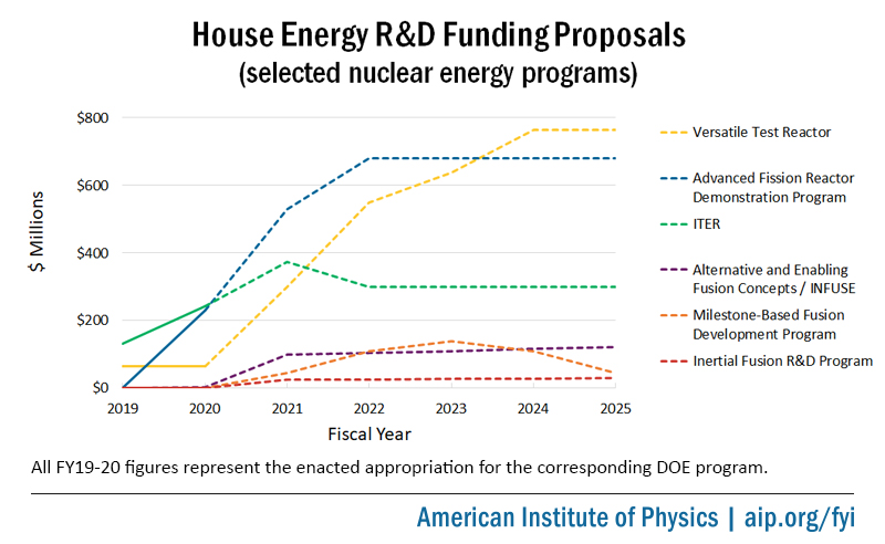 House Energy R&D Funding Proposals