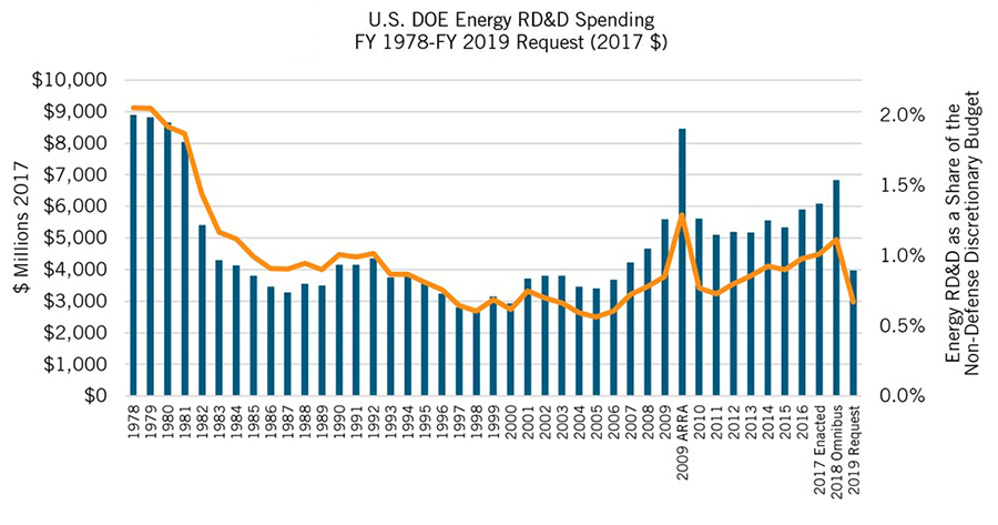 US Department of Energy research, development, and demonstration spending