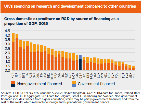 UK's spending on research and development compared to other countries