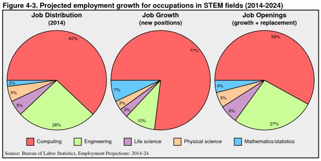 The Bureau of Labor Statistics projections for 2014-2024 predict that 77 percent of all new STEM jobs will be computing related.