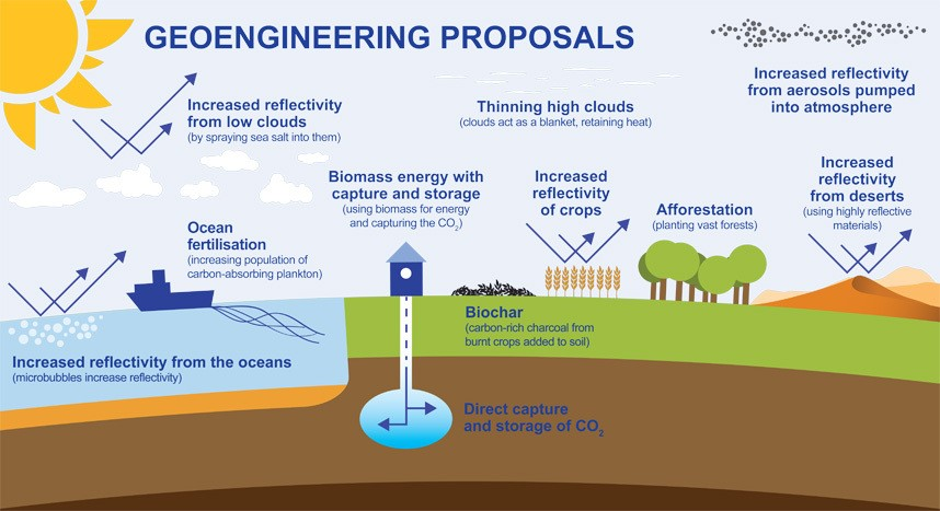 A diagram depicting various geoengineering ideas that researchers are entertaining.