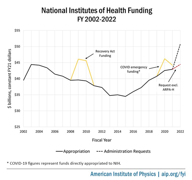 NIH Funding, FY 2002-2022