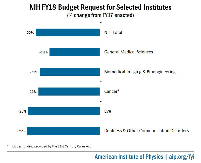 NIH FY18 Budget Request Percent Change from FY17 Enacted for Selected Institutes