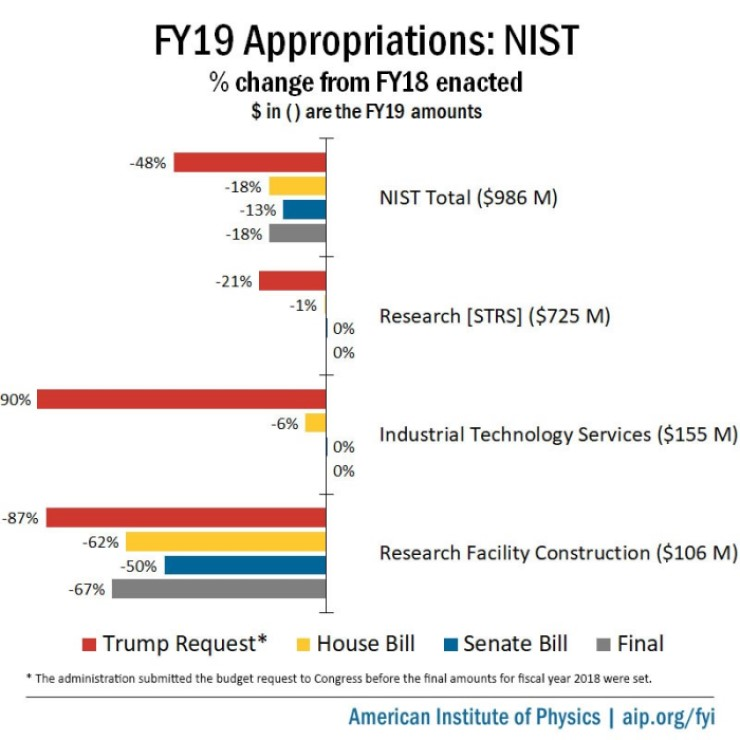 NIST FY 2019 Appropriations