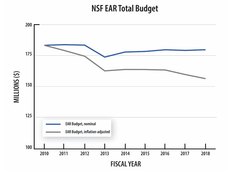 NSF EAR Budget