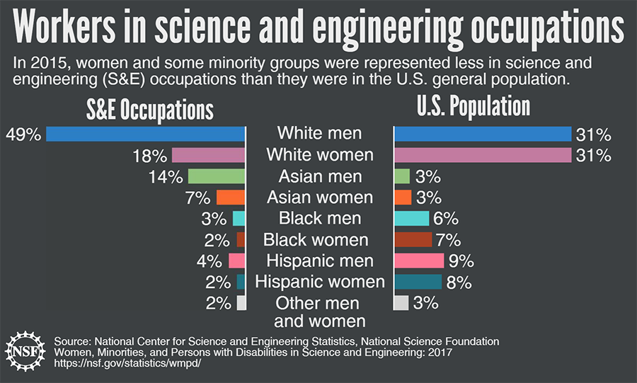 Workers in science and engineering occupations