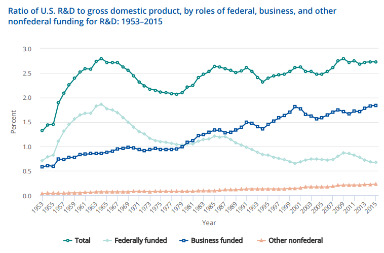 Ratio of U.S. R&D to GDP by roles of funding