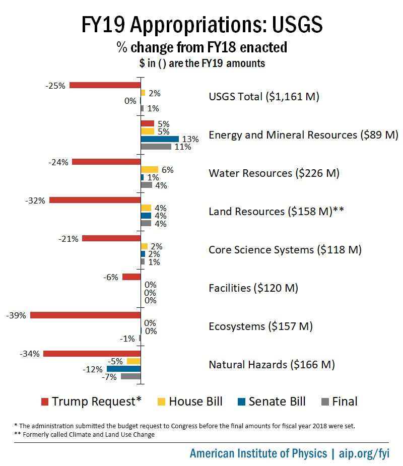 USGS FY 2019 Appropriations