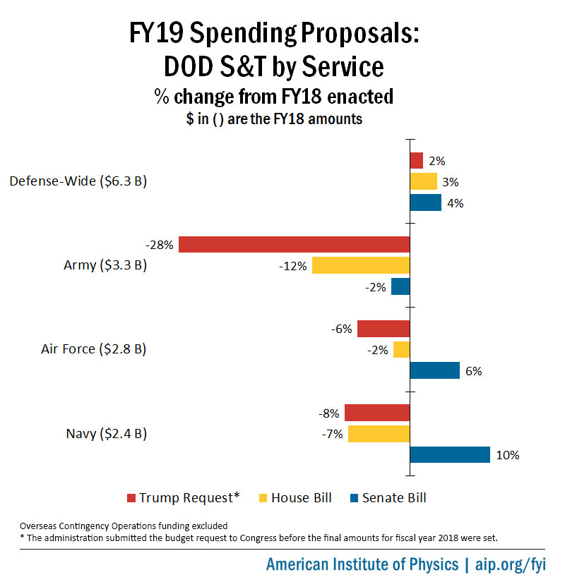 FY19 Spending Proposals: DOD S&T by Service