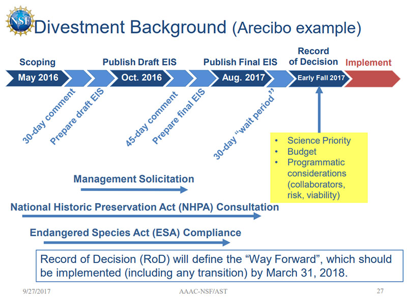 Arecibo divestment process schematic
