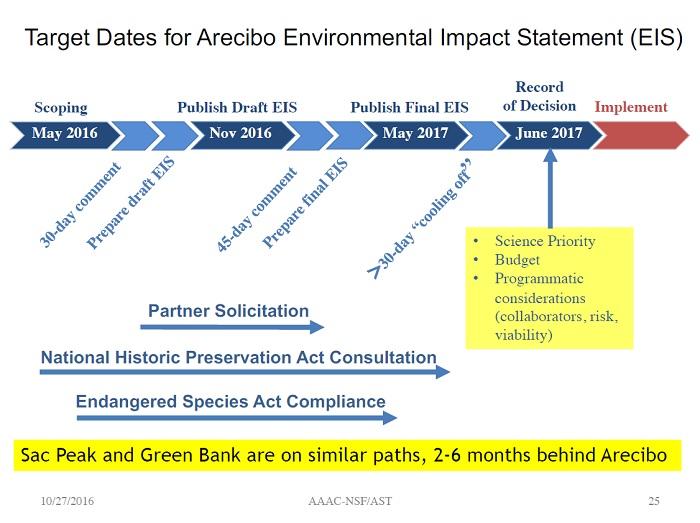 Arecibo EIS Timeline
