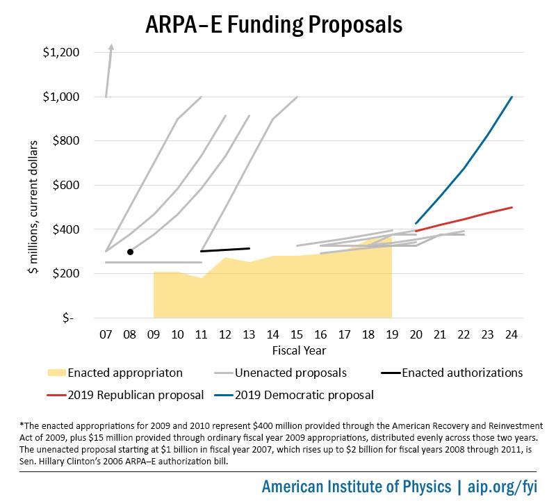 ARPA–E funding profile proposals, 2005-2019