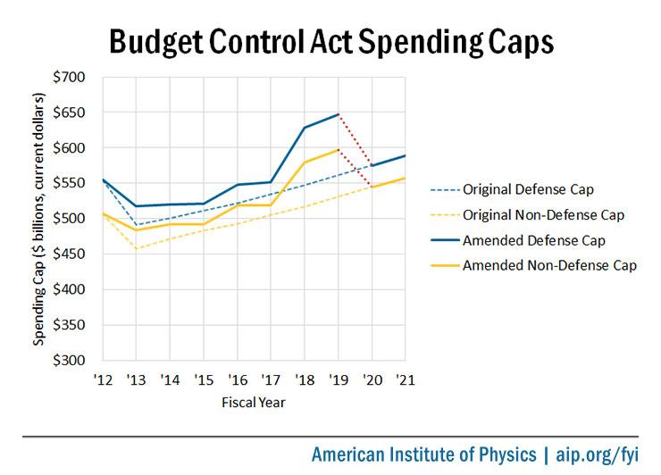 BCA Spending Caps