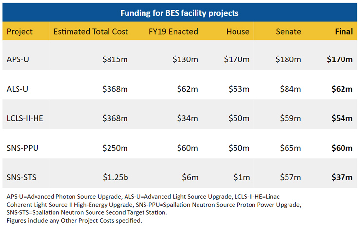 Funding for BES facility projects