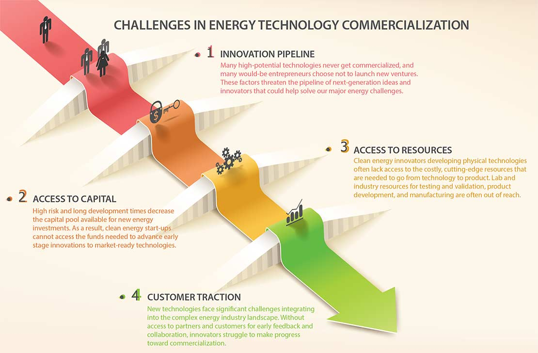 A Department of Energy Office of Energy Efficiency and Renewable Energy graphic illustrating barriers to commercialization.