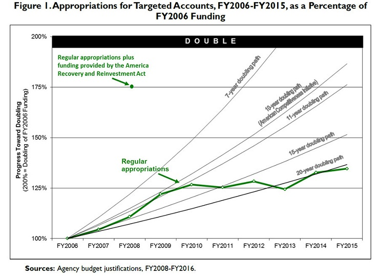 A figure from a Congressional Research Service report showing the 7-year doubling trajectory anticipated by the 2007 America COMPETES Act and actual appropriations.
