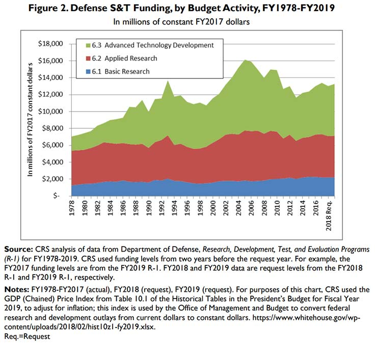 Defense S&T Funding, FY 1978 to FY 2019