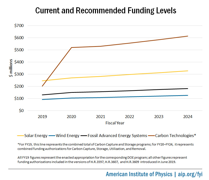 Current and recommended funding levels