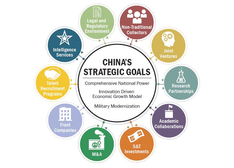 National Intelligence Council Chart on China's Technology Development Strategy