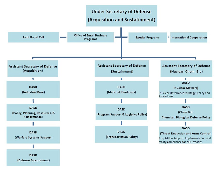 Proposed organization chart for the under secretary for acquisition and sustainment