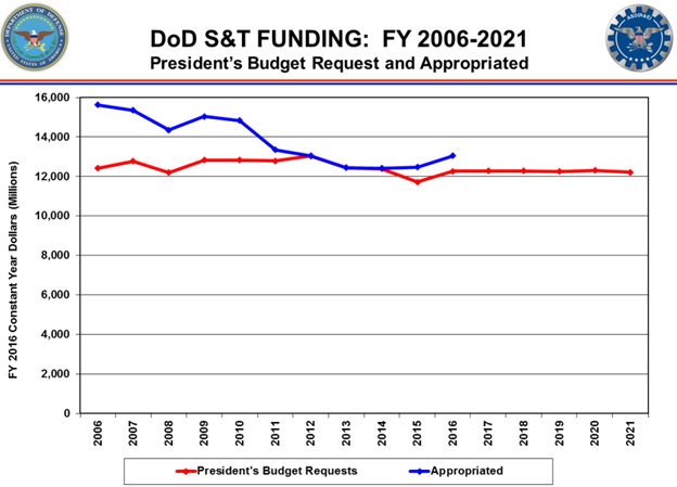 Comparison of DOD S&T funding requests and appropriations. (Photo credit - Department of Defense)